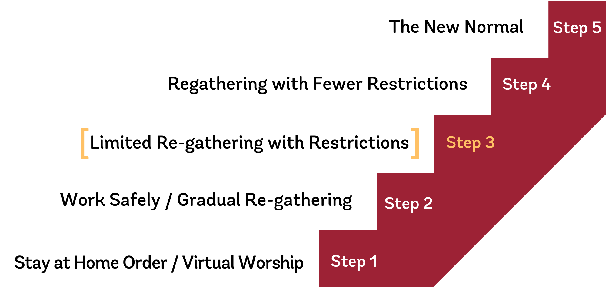 Regathering steps graphic 1